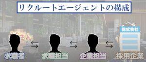 リクルートエージェントの担当者構成